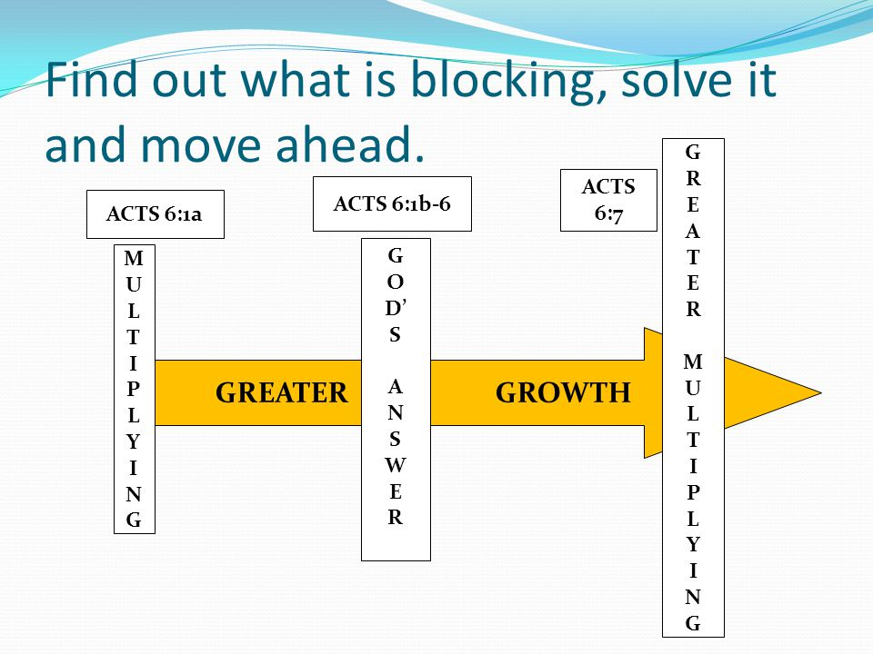 Find out what is blocking, solve it and move ahead.