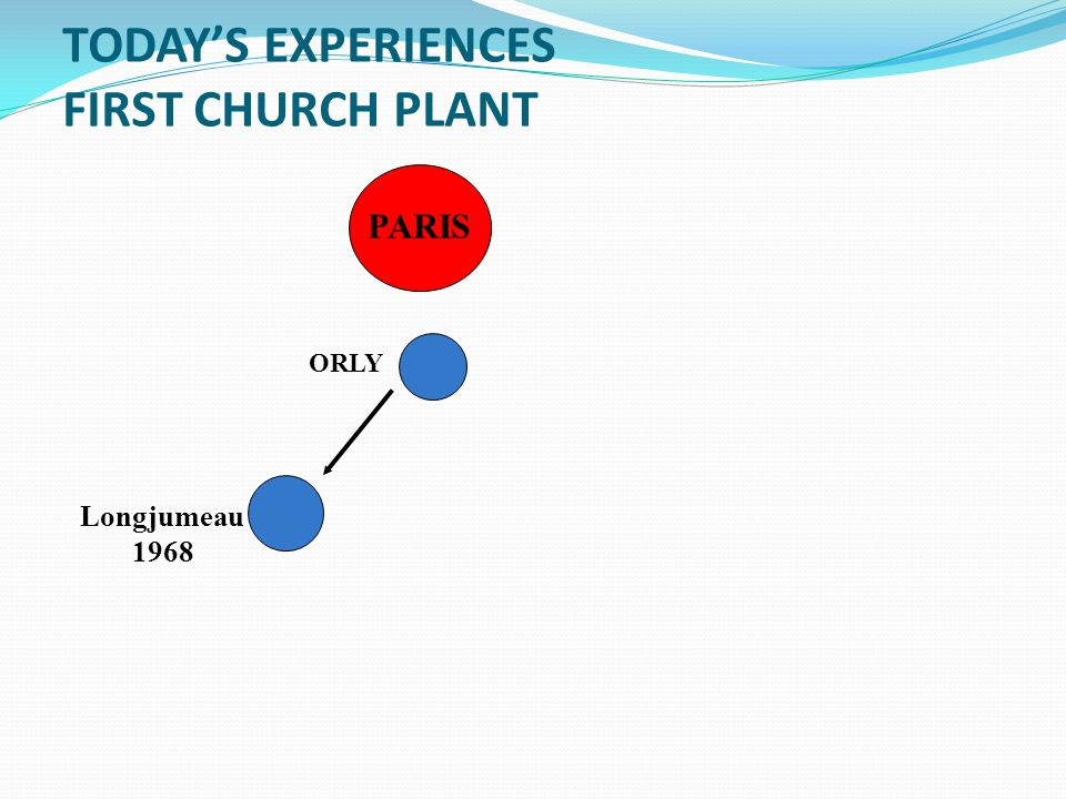 TODAY'S EXPERIENCES FIRST CHURCH PLANT PARIS ORLY Longjumeau 1968