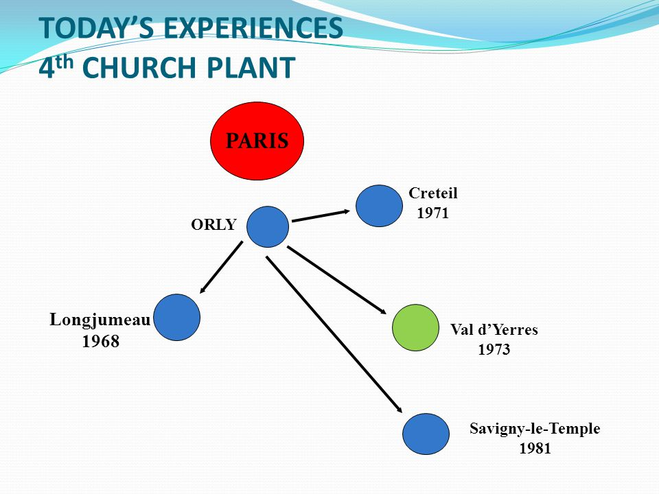 TODAY'S EXPERIENCES 4 th CHURCH PLANT PARIS ORLY Longjumeau 1968 Creteil 1971 Val d'Yerres 1973 Savigny-le-Temple 1981