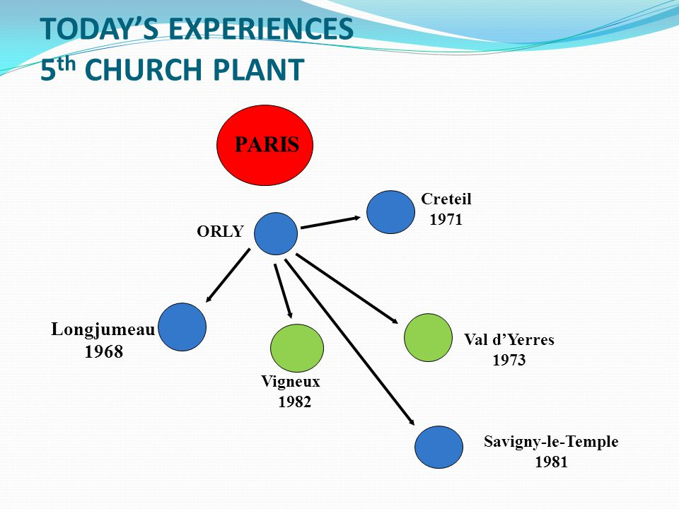 TODAY'S EXPERIENCES 5 th CHURCH PLANT PARIS ORLY Longjumeau 1968 Creteil 1971 Val d'Yerres 1973 Savigny-le-Temple 1981 Vigneux 1982