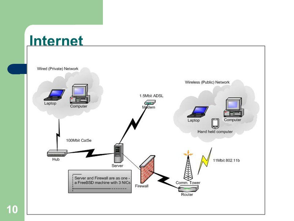 PM 10 Internet