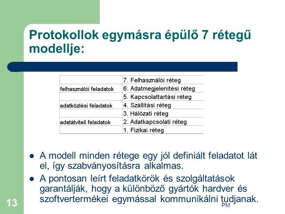 PM 13 Protokollok egymásra épülő 7 rétegű modellje: A modell minden rétege egy jól definiált feladatot lát el, így szabványosításra alkalmas.
