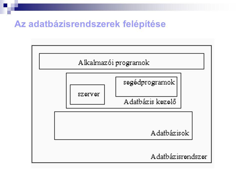 Adatmodellezés Adatmodellek: Egyedek, tulajdonságok, kapcsolatok halmaza, amely absztrakt módon tükrözi a valós objektumoknak, azok tulajdonságainak és kapcsolatainak elvont kategóriáit.