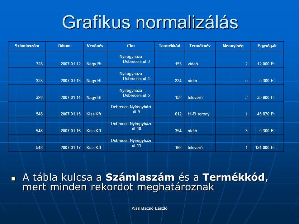 Kiss Bacsó László Grafikus normalizálás A tábla kulcsa a Számlaszám és a Termékkód, mert minden rekordot meghatároznak A tábla kulcsa a Számlaszám és