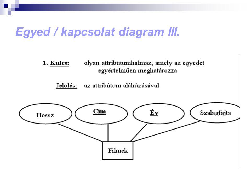 Egyed / kapcsolat diagram III.