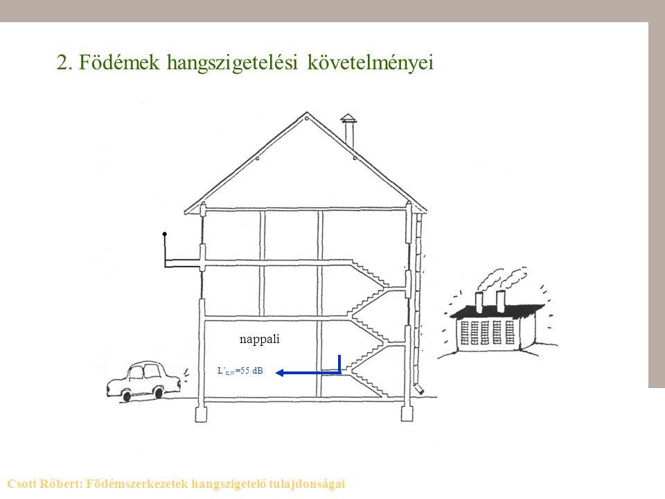 2. Födémek hangszigetelési követelményei nappali L' n,w =55 dB Csott Róbert: Födémszerkezetek hangszigetelő tulajdonságai