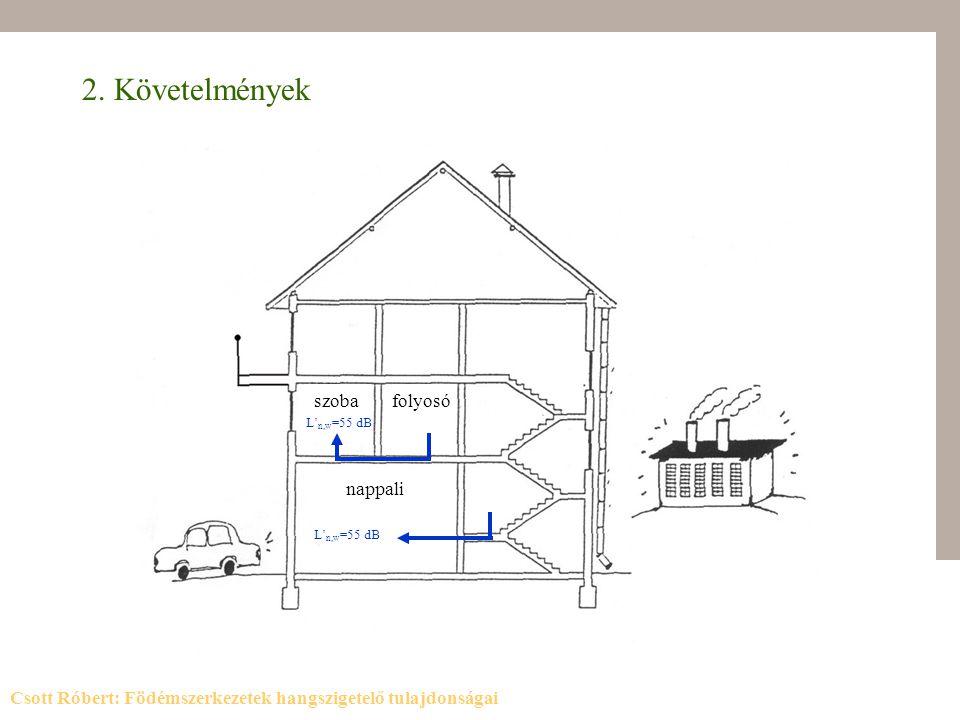 2. Követelmények szobafolyosó L' n,w =55 dB nappali L' n,w =55 dB Csott Róbert: Födémszerkezetek hangszigetelő tulajdonságai