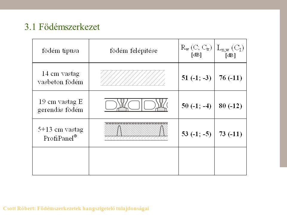 3.1 Födémszerkezet Csott Róbert: Födémszerkezetek hangszigetelő tulajdonságai