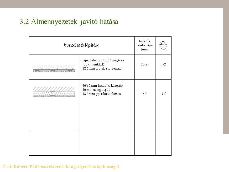 3.2 Álmennyezetek javító hatása Csott Róbert: Födémszerkezetek hangszigetelő tulajdonságai