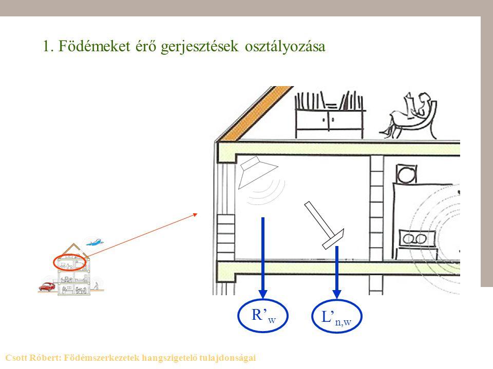 4.1 Kerülő utak 4.2 Áttörések 4.3 Kivitelezési hibák padlóösszefolyó helyes kialakítása Csott Róbert: Födémszerkezetek hangszigetelő tulajdonságai 4.
