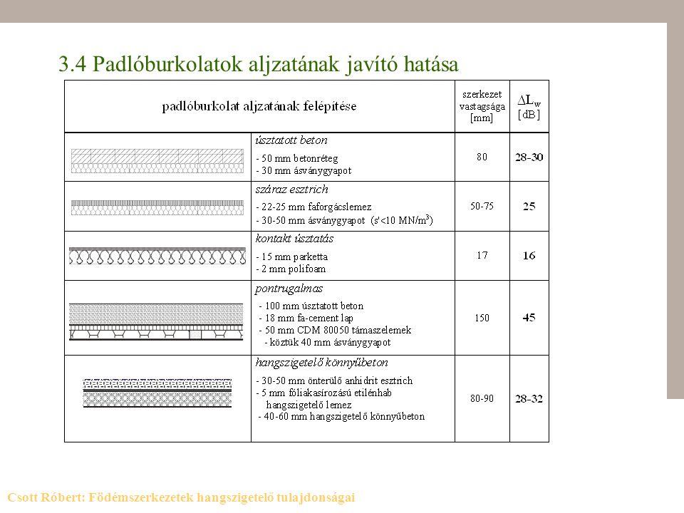 3.4 Padlóburkolatok aljzatának javító hatása Csott Róbert: Födémszerkezetek hangszigetelő tulajdonságai