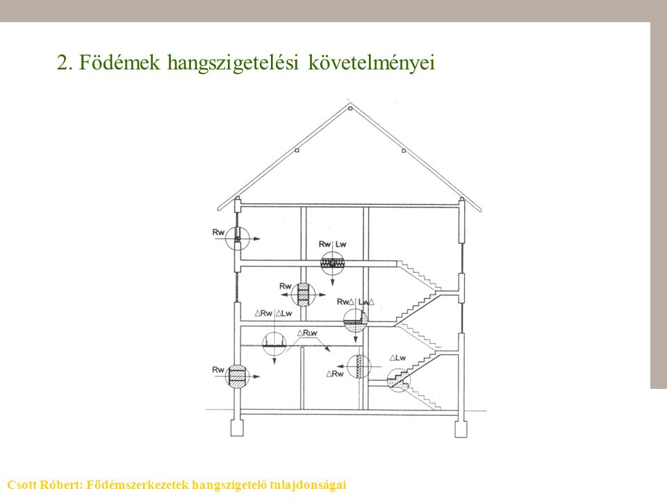 3. Födém elvi rétegfelépítése Csott Róbert: Födémszerkezetek hangszigetelő tulajdonságai