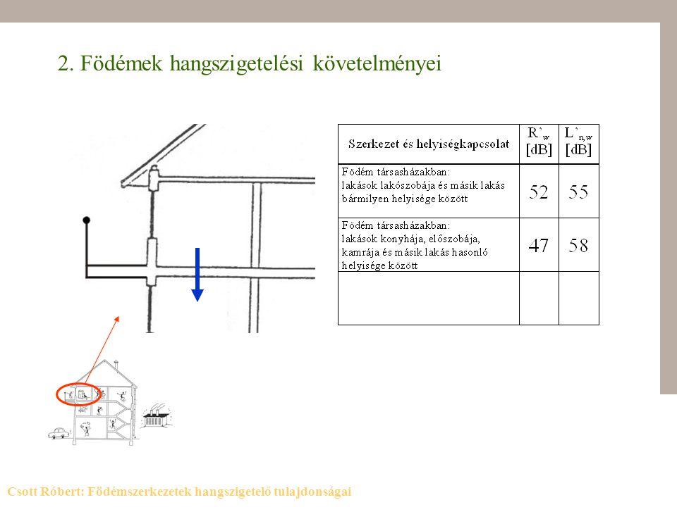 2. Födémek hangszigetelési követelményei Csott Róbert: Födémszerkezetek hangszigetelő tulajdonságai