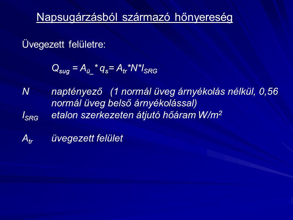 Napsugárzásból származó hőnyereség Üvegezett felületre: Q sug = A ü_ * q s = A tr *N*I SRG Nnaptényező(1 normál üveg árnyékolás nélkül, 0,56 normál üv