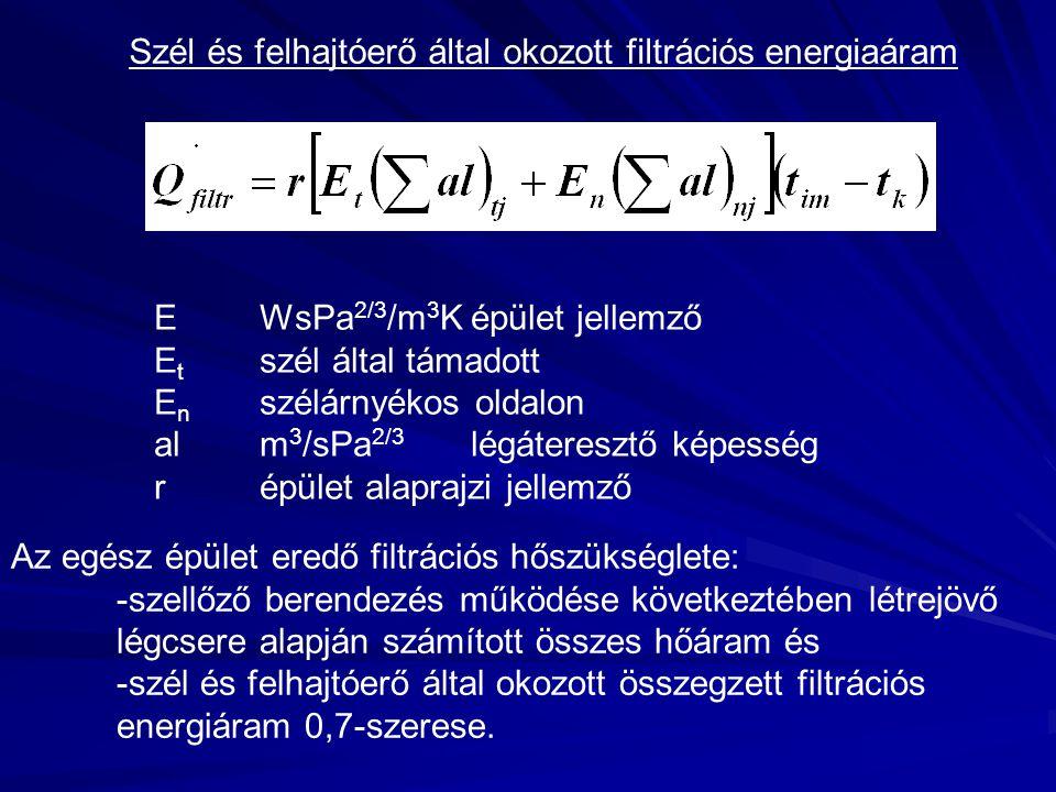 Szél és felhajtóerő által okozott filtrációs energiaáram EWsPa 2/3 /m 3 Képület jellemző E t szél által támadott E n szélárnyékos oldalon alm 3 /sPa 2