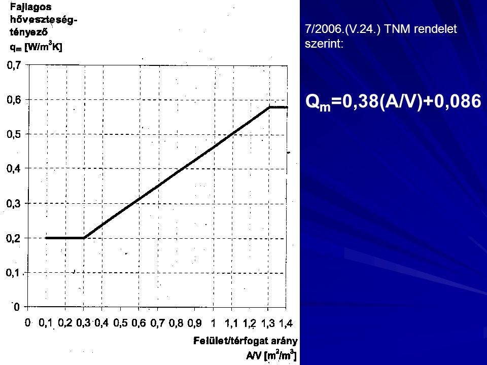 Q m =0,38(A/V)+0,086 7/2006.(V.24.) TNM rendelet szerint: