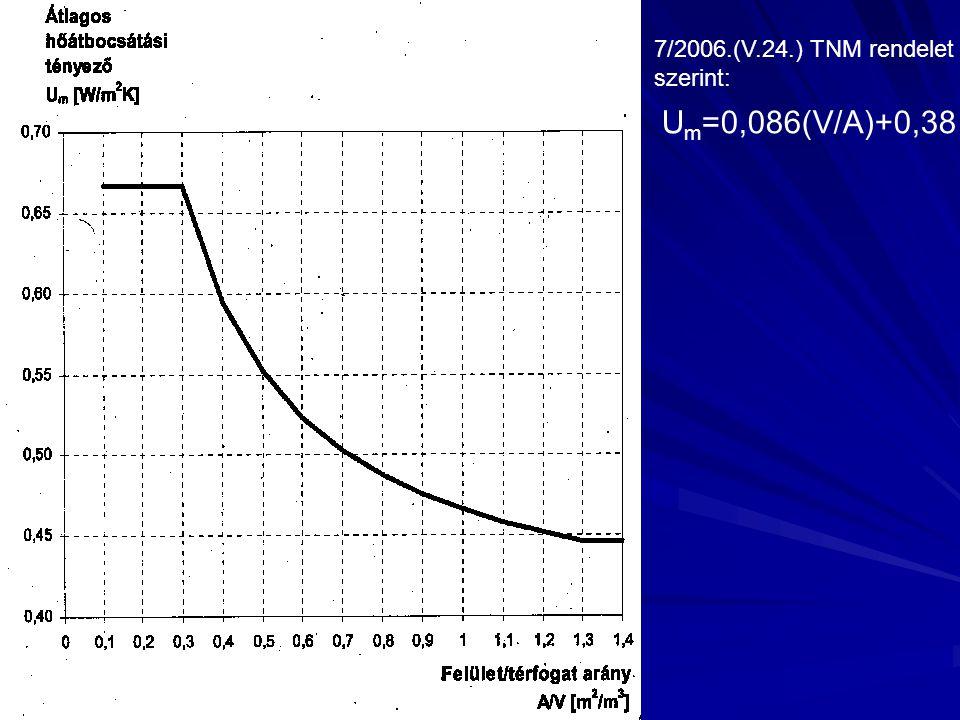 U m =0,086(V/A)+0,38 7/2006.(V.24.) TNM rendelet szerint: