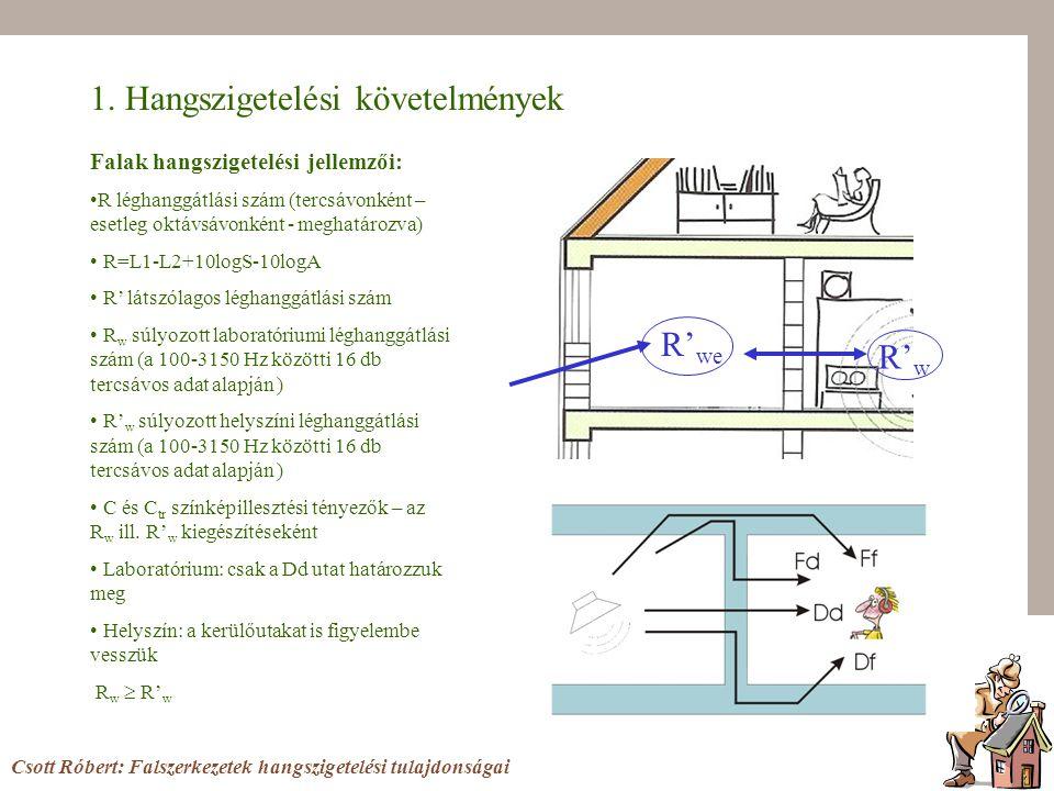 1. Hangszigetelési követelmények R' w R' we Csott Róbert: Falszerkezetek hangszigetelési tulajdonságai Falak hangszigetelési jellemzői: R léghanggátlá