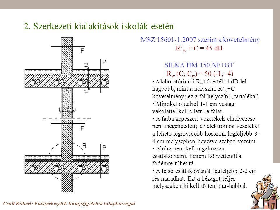2. Szerkezeti kialakítások iskolák esetén Csott Róbert: Falszerkezetek hangszigetelési tulajdonságai MSZ 15601-1:2007 szerint a követelmény R' w + C =