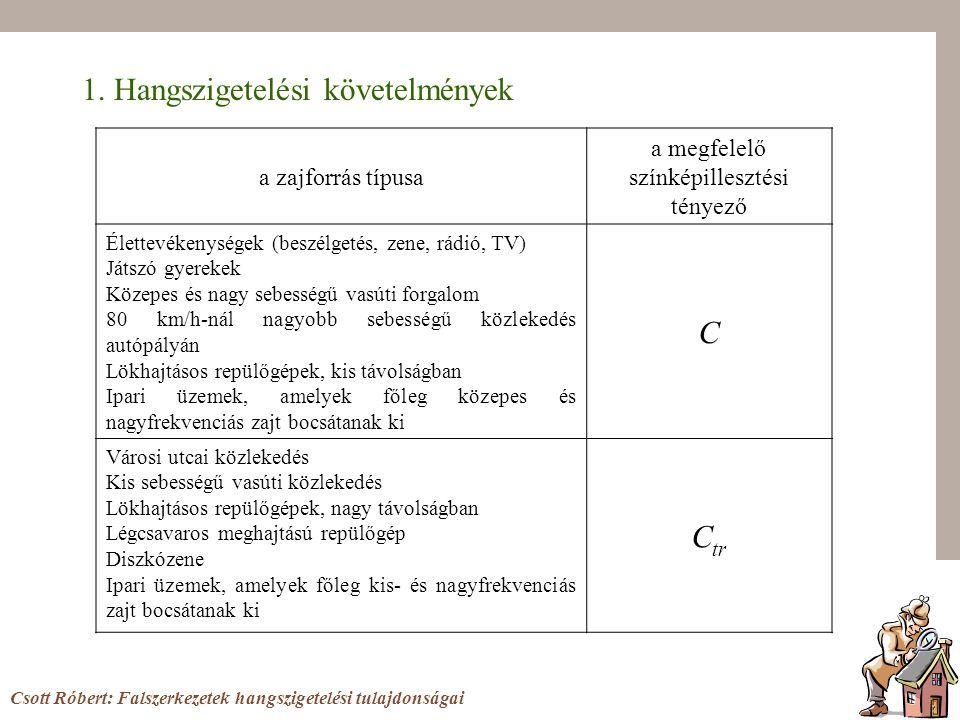 1. Hangszigetelési követelmények a zajforrás típusa a megfelelő színképillesztési tényező Élettevékenységek (beszélgetés, zene, rádió, TV) Játszó gyer