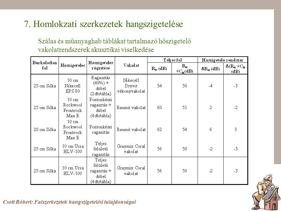Csott Róbert: Falszerkezetek hangszigetelési tulajdonságai 7.