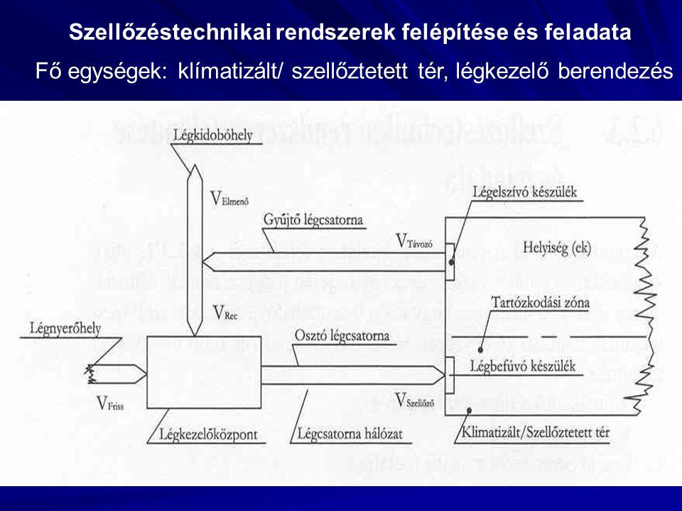 Szellőzéstechnikai rendszerek felépítése és feladata Fő egységek: klímatizált/ szellőztetett tér, légkezelő berendezés