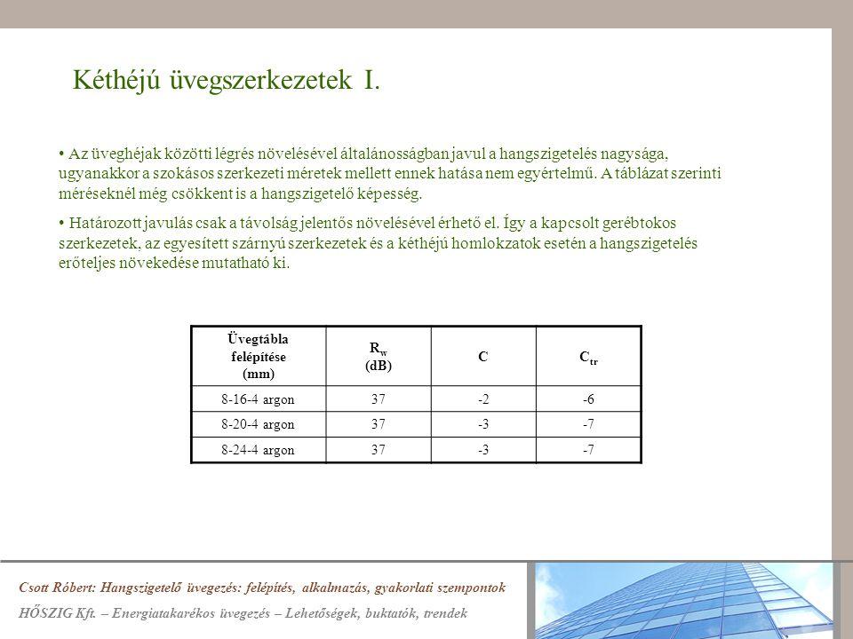 Kéthéjú üvegszerkezetek I. Csott Róbert: Hangszigetelő üvegezés: felépítés, alkalmazás, gyakorlati szempontok HŐSZIG Kft. – Energiatakarékos üvegezés