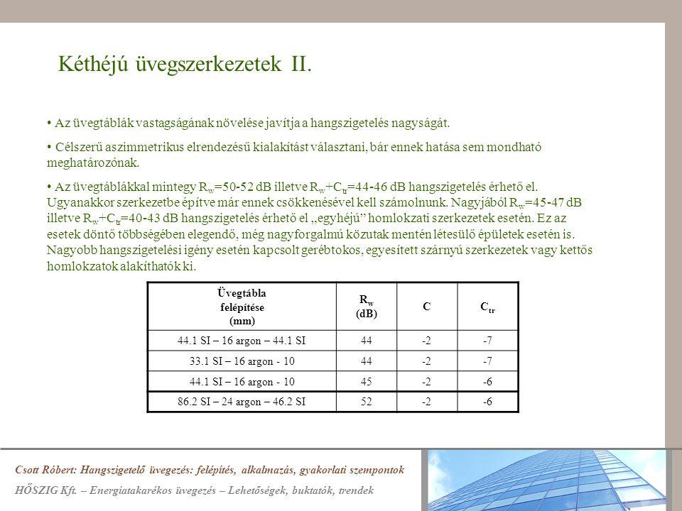 Kéthéjú üvegszerkezetek II. Csott Róbert: Hangszigetelő üvegezés: felépítés, alkalmazás, gyakorlati szempontok HŐSZIG Kft. – Energiatakarékos üvegezés