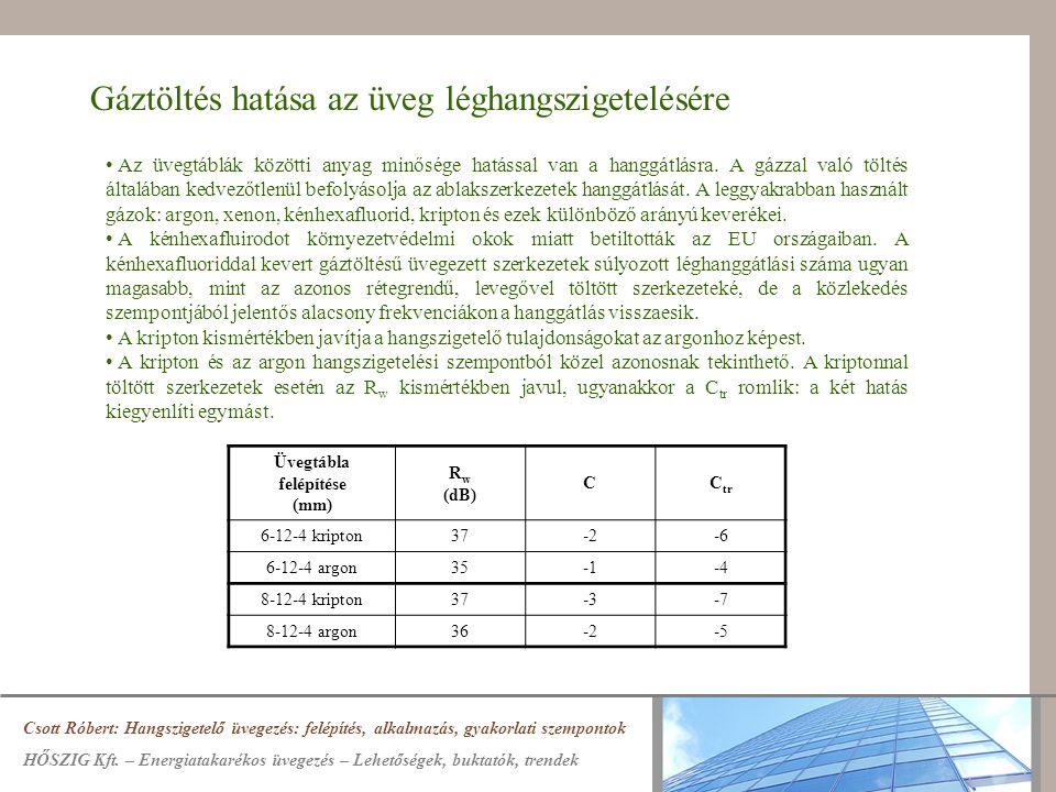 Gáztöltés hatása az üveg léghangszigetelésére Az üvegtáblák közötti anyag minősége hatással van a hanggátlásra. A gázzal való töltés általában kedvező