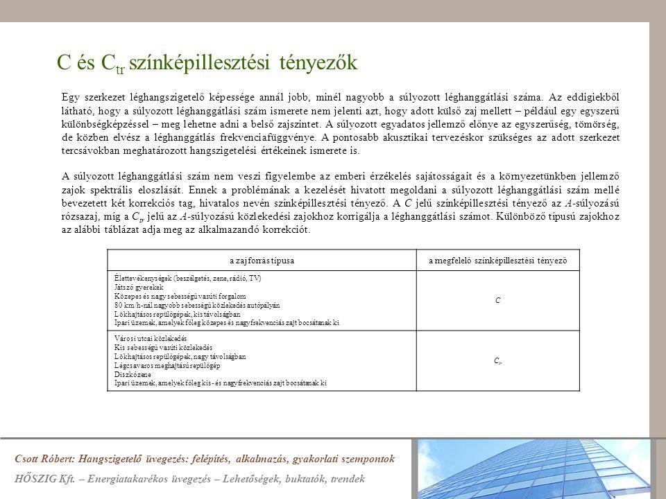Háromhéjú üvegszerkezetek Csott Róbert: Hangszigetelő üvegezés: felépítés, alkalmazás, gyakorlati szempontok HŐSZIG Kft.