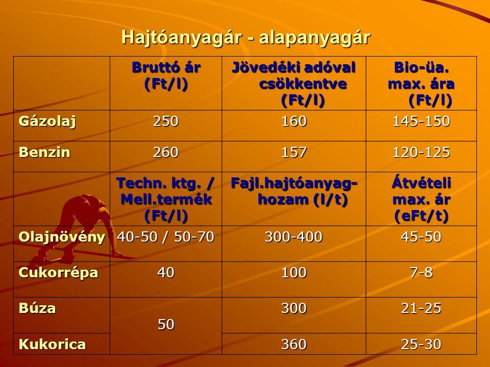 Hajtóanyagár - alapanyagár Bruttó ár (Ft/l) Jövedéki adóval csökkentve (Ft/l) Bio-üa.