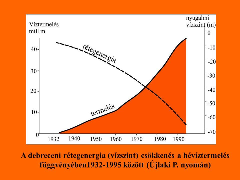 A debreceni rétegenergia (vízszint) csökkenés a hévíztermelés függvényében1932-1995 között (Újlaki P. nyomán)