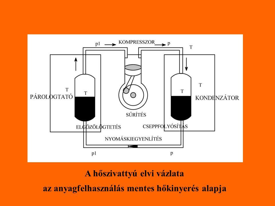 A hőszivattyú elvi vázlata az anyagfelhasználás mentes hőkinyerés alapja