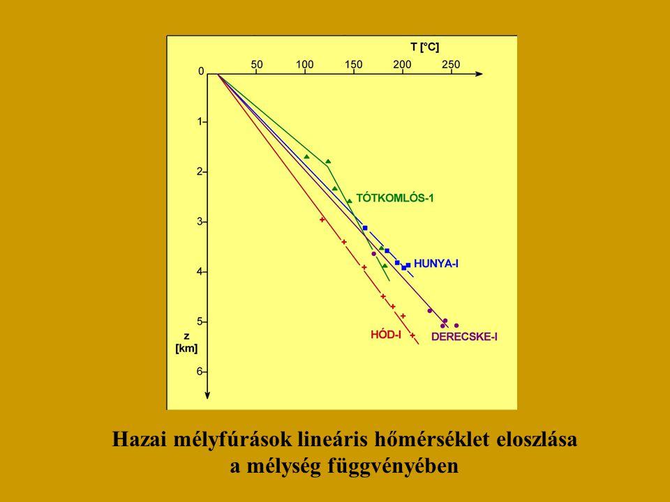 Hazai mélyfúrások lineáris hőmérséklet eloszlása a mélység függvényében