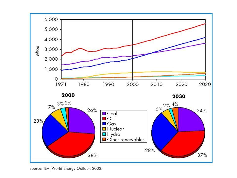 1,7 %/év növekedés, összesen 66% 30 év alatt az igények 90%-a fosszilis forrásokból 60% olajfelhasználás-növekedés a gázfelhasználás megduplázódik, a növekedés 60%-a erőművi célra szénfelhasználás-növekedés főleg Indiában és Kínában csökken az atom szerepe összes megújuló 5  7%