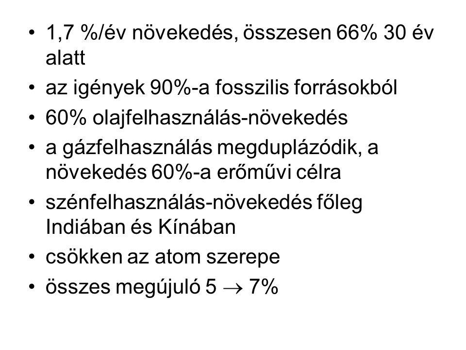 1,7 %/év növekedés, összesen 66% 30 év alatt az igények 90%-a fosszilis forrásokból 60% olajfelhasználás-növekedés a gázfelhasználás megduplázódik, a