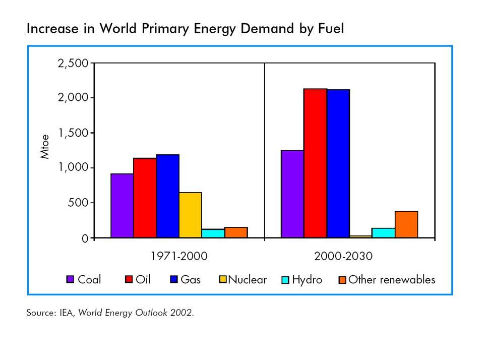 Az olaj az emberiség történelmében Forrás: www.lifeaftertheoilcrash.net