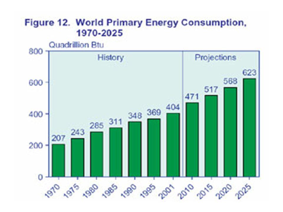 Gondok a stratégiákkal Új rendszerre kell átállni, amihez –idő (25-50 év) és –sok olaj kell.