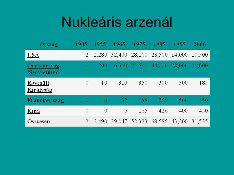 Nukleáris arzenál