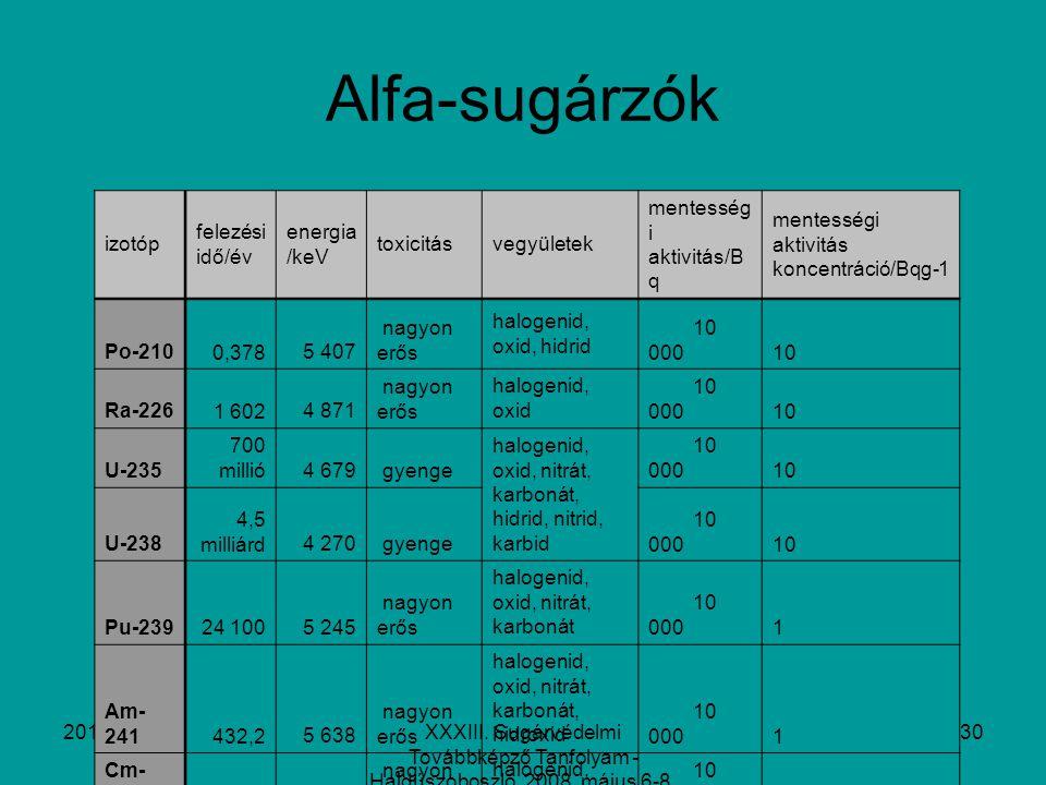 2014. 07. 31.XXXIII. Sugárvédelmi Továbbképző Tanfolyam - Hajdúszoboszló, 2008. május 6-8. 30 Alfa-sugárzók izotóp felezési idő/év energia /keV toxici