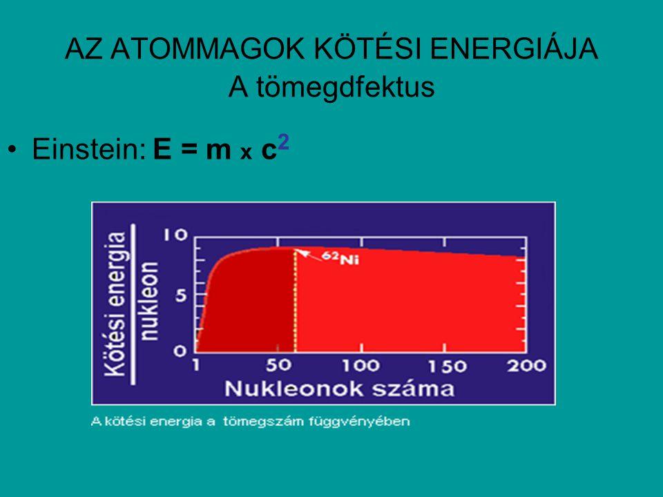 AZ ATOMMAGOK KÖTÉSI ENERGIÁJA A tömegdfektus Einstein: E = m x c 2