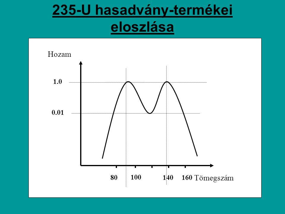 """A HÁROMFÁZISÚ ATOMBOMBA Berillium neutron reflektor 238 U neutron reflektorés forrás Fúziós anyag 238 U neutron forrásLítium-deuterid""""Sztirofóm Fázis I."""