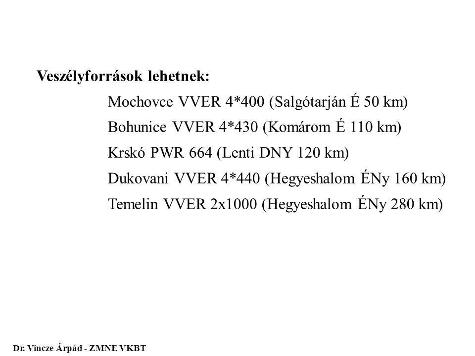Veszélyforrások lehetnek: Mochovce VVER 4*400 (Salgótarján É 50 km) Bohunice VVER 4*430 (Komárom É 110 km) Krskó PWR 664 (Lenti DNY 120 km) Dukovani V