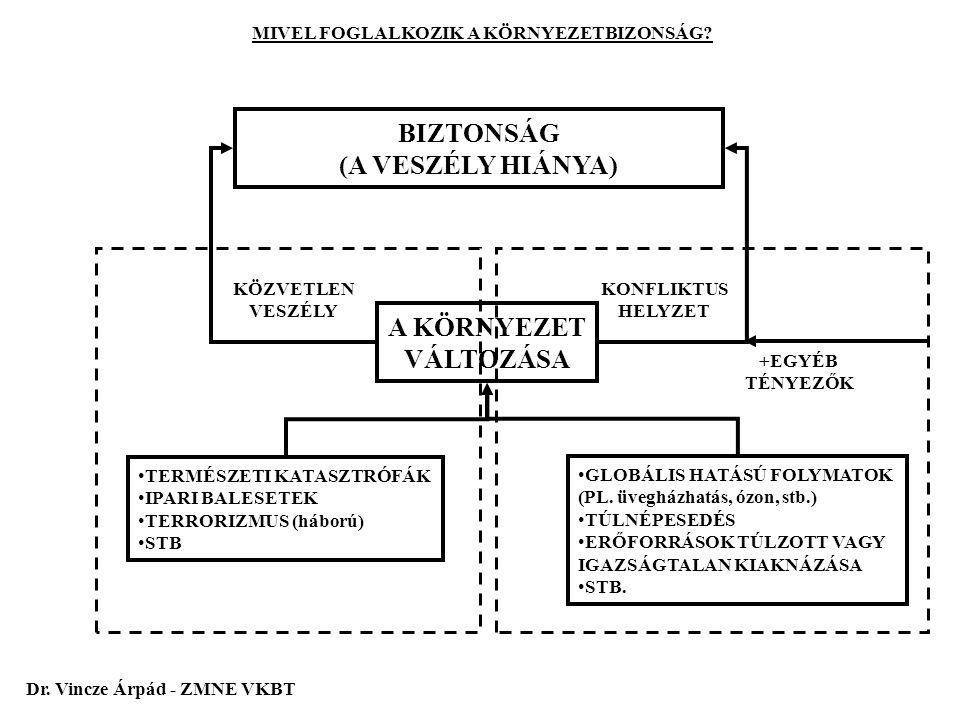 BIZTONSÁG (A VESZÉLY HIÁNYA) A KÖRNYEZET VÁLTOZÁSA TERMÉSZETI KATASZTRÓFÁK IPARI BALESETEK TERRORIZMUS (háború) STB GLOBÁLIS HATÁSÚ FOLYMATOK (PL. üve