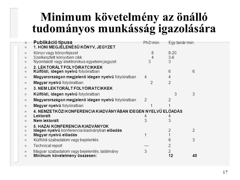 17 Minimum követelmény az önálló tudományos munkásság igazolására Publikáció típusa PhD min.Egy.tanár min. 1. HONI MEGJELENÉSŰ KÖNYV, JEGYZET Könyv va