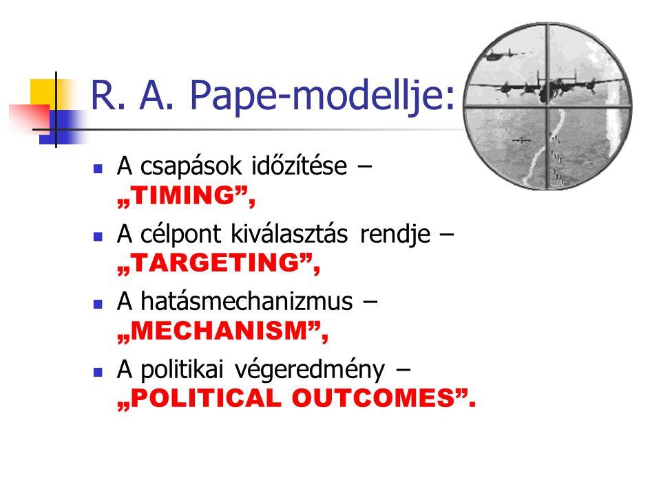"""R. A. Pape-modellje: A csapások időzítése – """"TIMING"""", A célpont kiválasztás rendje – """"TARGETING"""", A hatásmechanizmus – """"MECHANISM"""", A politikai végere"""