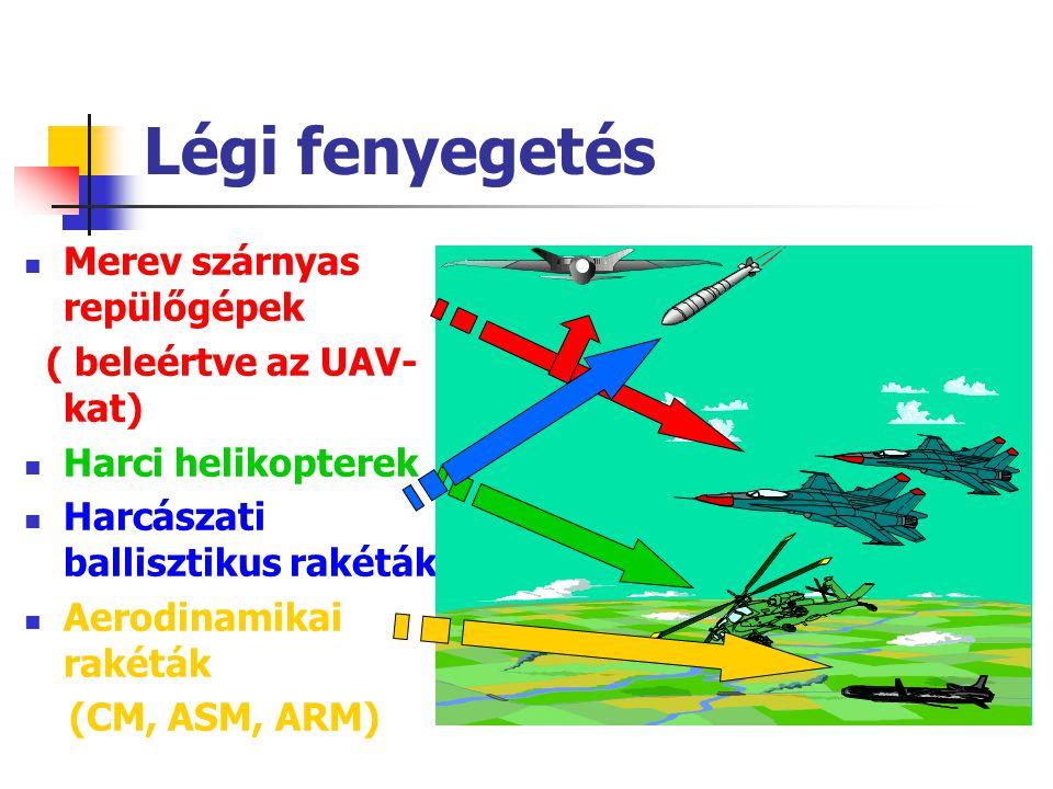 Légi fenyegetés Merev szárnyas repülőgépek ( beleértve az UAV- kat) Harci helikopterek Harcászati ballisztikus rakéták Aerodinamikai rakéták (CM, ASM,