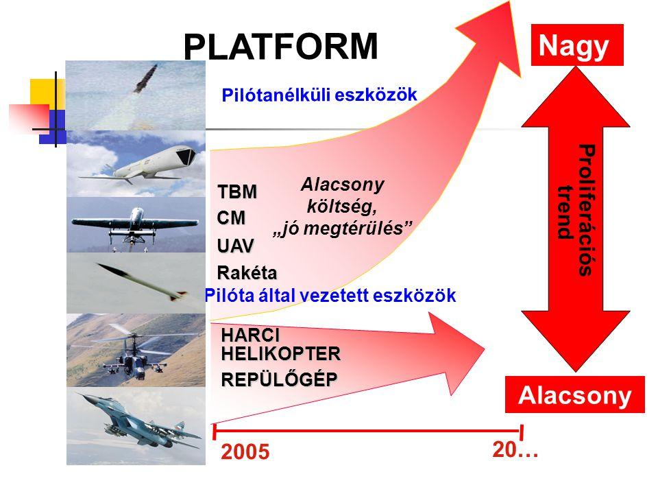 """Pilótanélküli eszközök Rakéta CM UAV TBM Alacsony költség, """"jó megtérülés"""" REPÜLŐGÉP HARCI HELIKOPTER Pilóta által vezetett eszközök 2005 20… Alacsony"""