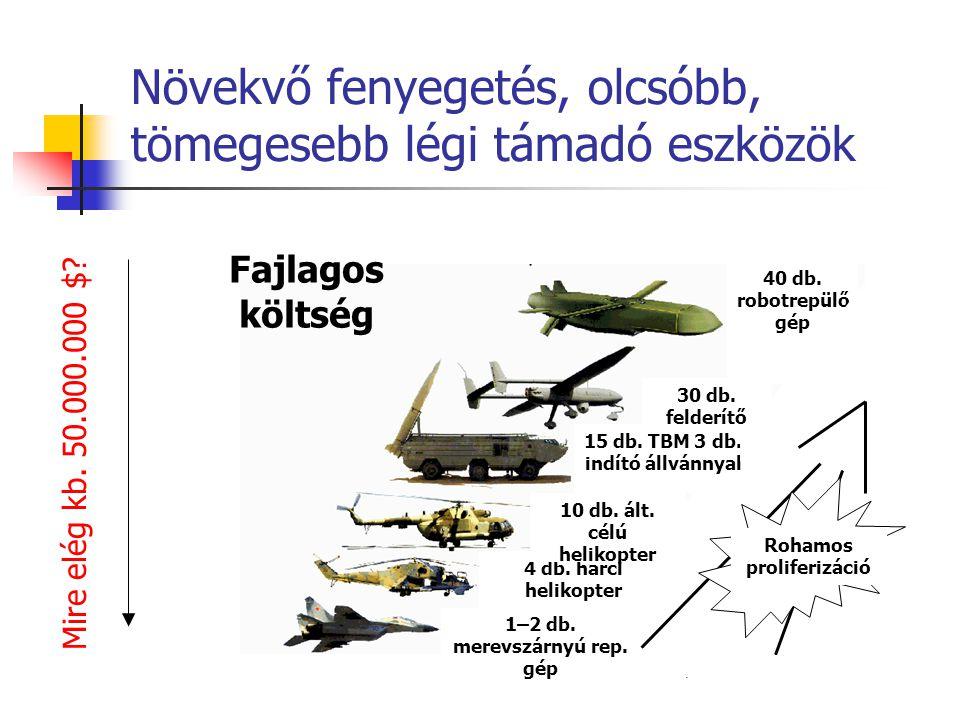 Fajlagos költség 30 db. felderítő UAV 40 db. robotrepülő gép 1–2 db. merevszárnyú rep. gép 4 db. harci helikopter 10 db. ált. célú helikopter 15 db. T