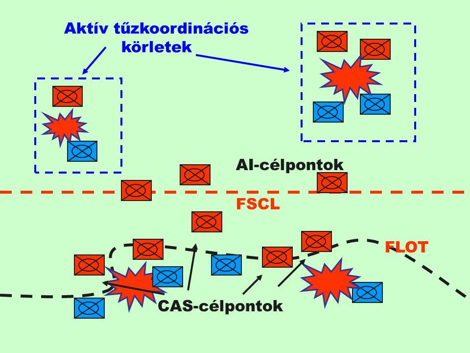 AI-célpontok FSCL FLOT Aktív tűzkoordinációs körletek